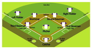 baseball field template   baseball diagram   baseball field    baseball positions diagram  corner view baseball field  baseball position  t shirt