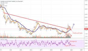 Slv Chart Slv Stock Price And Chart Amex Slv Tradingview