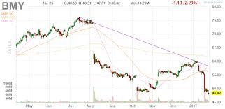 Bmy Stock Quote Beauteous BristolMyers Squibb Hits A New Low After Earnings BristolMyers