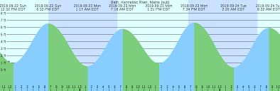 Tide Chart Kennebec River Bath Maine Bath Kennebec River Maine Sub Tide Chart