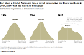 In Polarized Era Fewer Americans Hold A Mix Of Conservative
