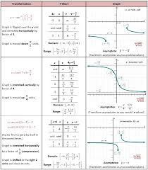 Transforming Inverse Reciprocal Trig Functions   pre calculus ...
