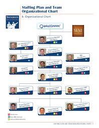 Qualcomm Org Chart Revised Erikawise By Erika Wise Issuu