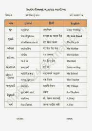 mansinh gohil for teacher std guj hindi eng essay  for teacher std 6 7 8 guj hindi eng essay writing masvar ayojn