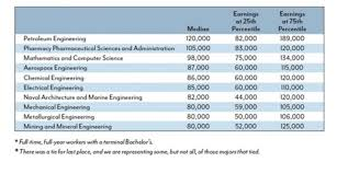 Which College Majors Make The Most Money The Answer May