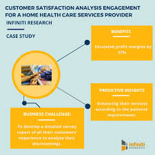 Satisfaction Survey Report Customer Satisfaction Analysis A New Age Approach For
