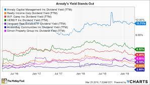Is Annaly Capital Management A Buy The Motley Fool