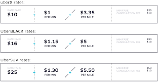 Uber Fare Quote Inspiration Uber To The Hamptons And Down The Shore Uber Blog