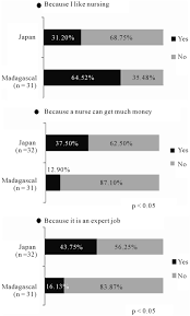 attitude survey of nursing students in and responses to q1 why do you want to be a nurse more ese students chose because a nurse can earn much money p < 0 05 and because it is a