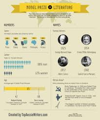 interesting facts about the nobel prize in literature infographic  interesting facts about the nobel prize in literature infographic