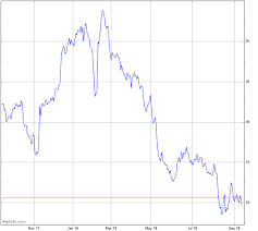 Coty Stock Chart Coty