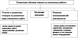 Реферат Анализ и пути совершенствования менеджмента на  6 Дерево решений