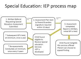 Sst Process Flow Chart Family Friendly Special Education Timeline And Flow Chart