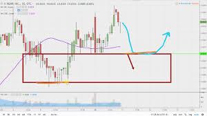 Hemp Inc Hemp Stock Chart Technical Analysis For 12 10 18
