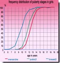 48 Extraordinary Puberty Chart For Guys