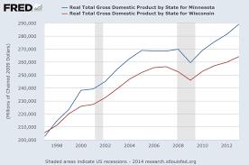 minnesota economy beats wisconsin 7 charts 1 table newscut fred gdp