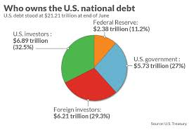 Interest On National Debt Chart Heres Who Owns A Record 21 21 Trillion Of U S Debt
