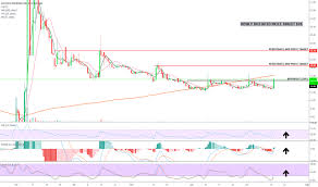 Bpth Stock Chart Ideas And Forecasts On Bio Path Holdings Inc Nasdaq Bpth