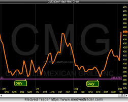 Cmg Stock Chart Stock Chart Parallels Chipotle Cmg 2016 Vs Apple Aapl 2013