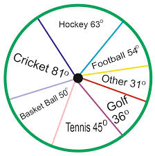 Pie Chart Practice Questions Pie Chart Questions And Answers For Bank Po