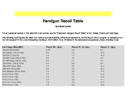 Chuck Hawks Recoil Chart Handgun Recoil Table 1d4719kpy242