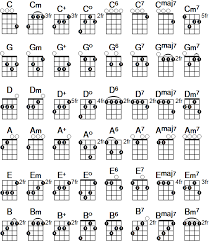 Fm Ukulele Chord Chart Pin By Keri Ann White On Learn In 2019 Ukulele Easy