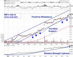 Sorry Elon Musk But Boeings Ba Stock Still Looks Better