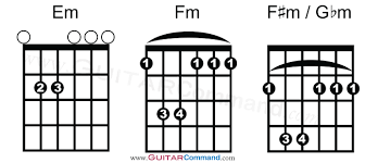 All Guitar Chords Chart Find Any Chord Play Any Song