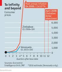 Zimbabwe Inflation Chart Following The Mugabe Model Spot The Difference The