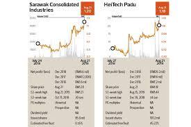 Off Market Trades Sarawak Consolidated Industries Bhd Smrt