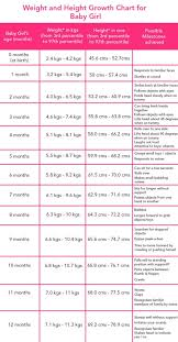 Fetus Height And Weight Chart India Complete Height Wise Weight Chart India Baby Weight Chart