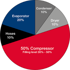 Bmw Refrigerant And Oil Capacity Charts Practical Tip On Compressor Oil Denso