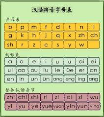 Mandarin Pinyin Sounds Worksheets Teaching Resources Tpt
