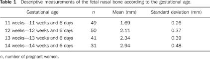 Fetal Humerus Length Chart Measurement Of Fetal Nasal Bone Length In The Period Between