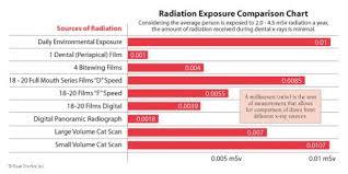 Dental Radiation Dose Chart Dental X Ray Radiation Comparison Chart Find Local Dentist