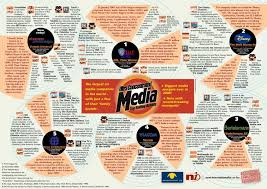 Who Owns The Media Chart The Six Jewish Companies That Own 96 Of The Worlds Media
