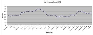 Paris Marathon Elevation Chart Preview Paris Marathon 2017 2018 Date Registration