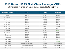 Usps Postage Rates Chart 2016 First Class Package Rates 2016 Usps Shipping Rates Life