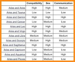 Gemini Horoscope Compatibility Chart Zodiac Signs Compatibility Online Charts Collection