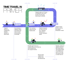 file time travel method svg  file time travel method 2 svg