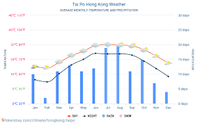 Tai Po Hong Kong Weather 2020 Climate And Weather In Tai Po