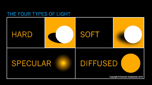 What Is Hard Light Soft Light And Diffused Light Youtube Soft Lighting Definition