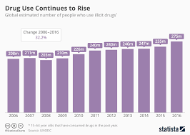 Alcohol Abuse Chart Chart Drug Use Continues To Rise Statista