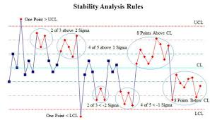 Control Chart Rules Process Stability Analysis Process