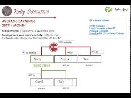 It Works Global Ruby Chart It Works Ruby Charting And Placing Training