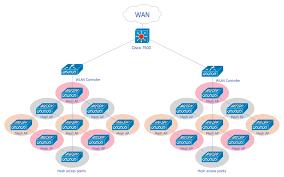 cisco network diagrams solution conceptdraw com wireless mesh network diagram
