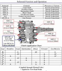 4l60e Apply Chart Paradigmatic 4l60e Transmission Interchange Chart 4l60e