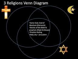 Venn Diagram Of Christianity Islam And Judaism Judaism Christianity And Islam Powerpoint By Micah Montgomery Tpt