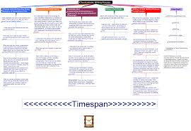 the stage process picture of a mind map of the essay writing process describing the stages above