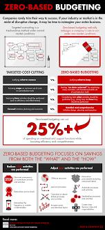 What Is Zero Based Design Zero Based Budgeting Infographic Bain Company Insights